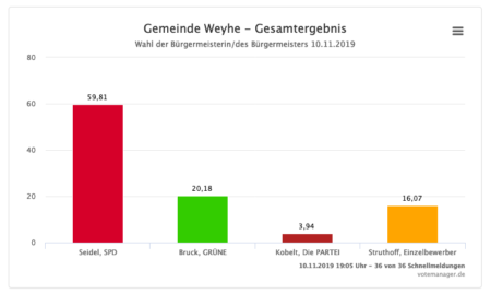Wahlergebnis Weyhe